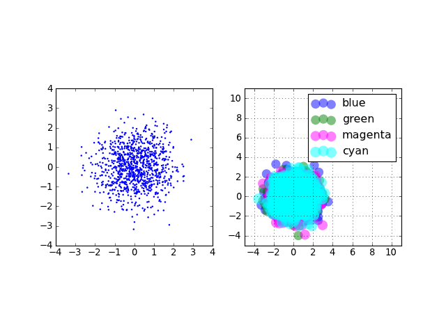 Matplotlib - bar,scatter and histogram plots — Practical