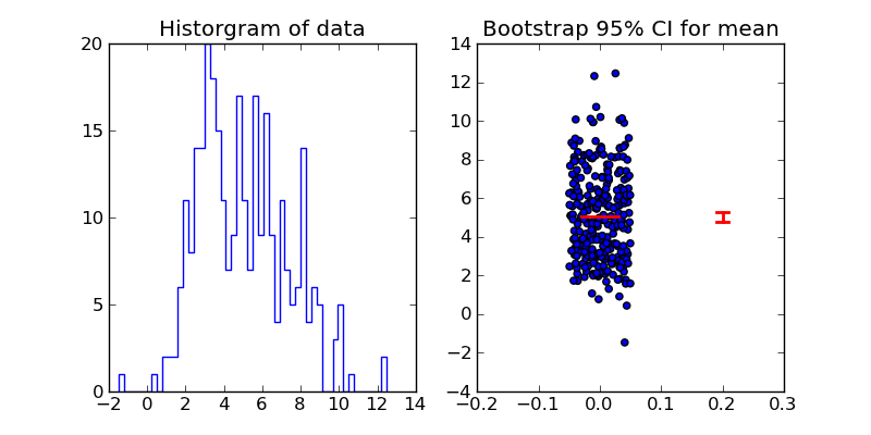 Data analysis with Python — Practical Computing for Biologists