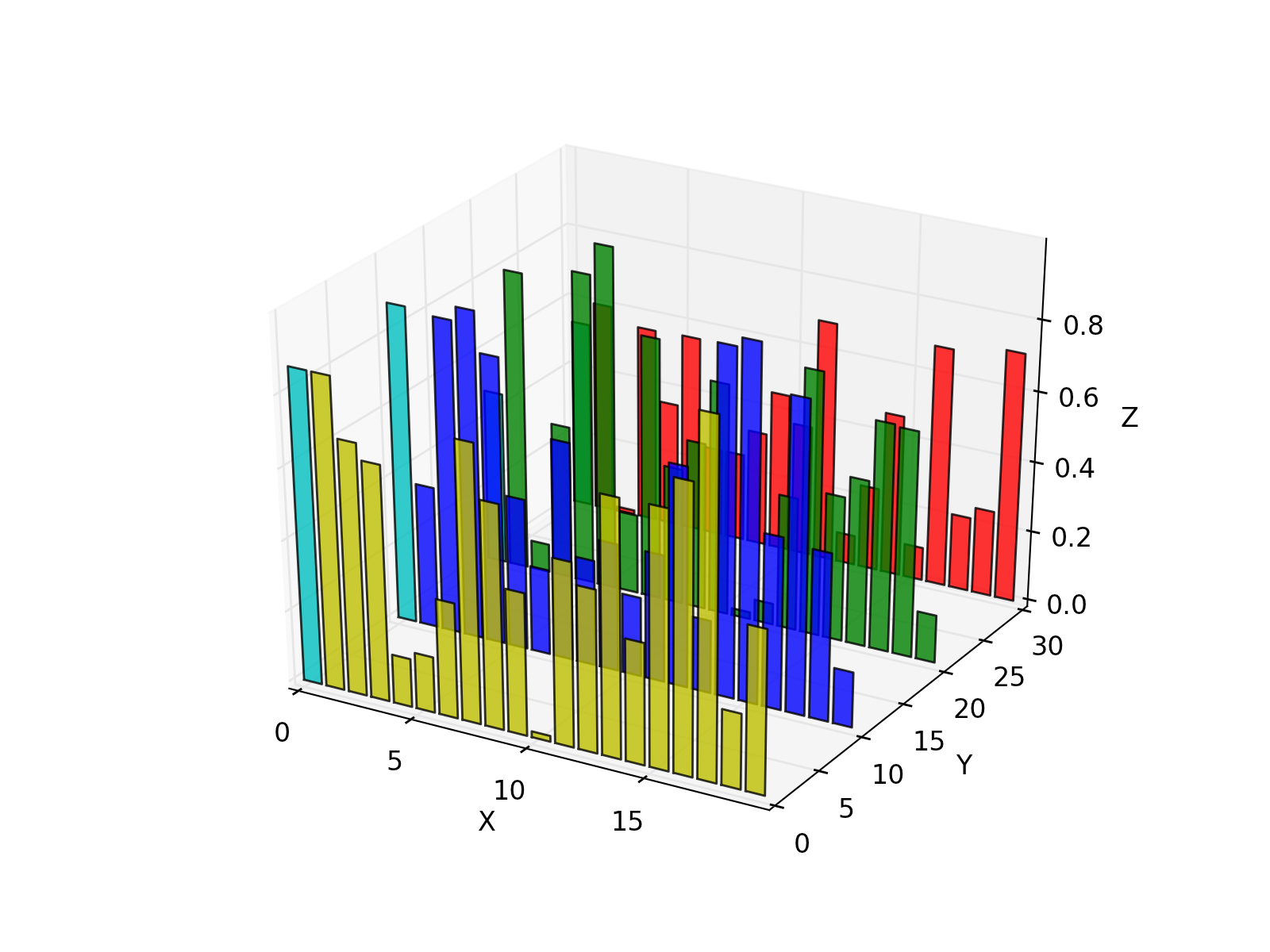 matplotlib - bar,scatter and histogram plots — practical computing