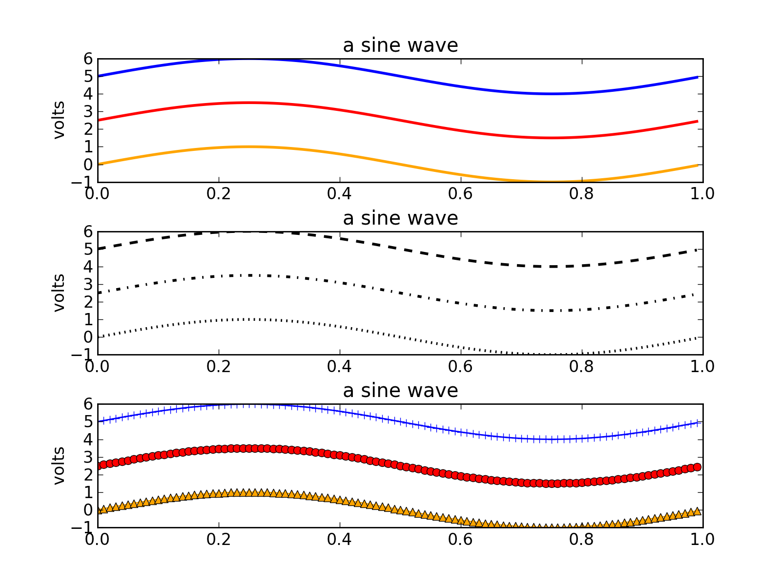 Matplotlib - line and box plots — Practical Computing for