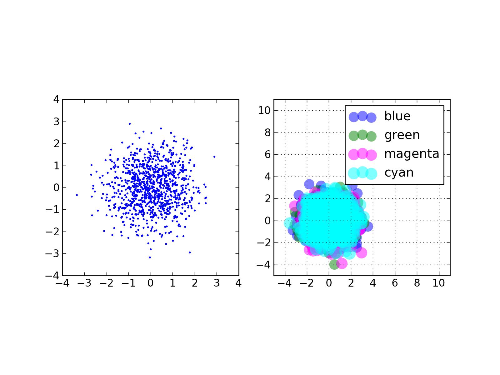 Matplotlib - bar,scatter and histogram plots — Practical