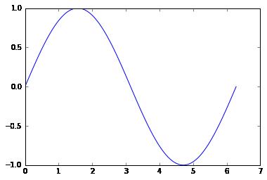 Using numpy — Computational Statistics in Python