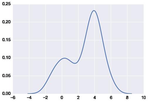 Graphics in Python — Computational Statistics in Python