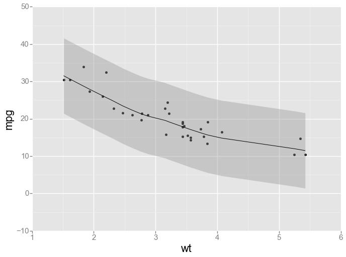 graphics in python � computational statistics in python
