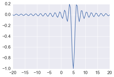Using optimization routines from scipy and statsmodels