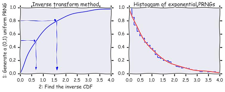 write a program that generates 100 random numbers python
