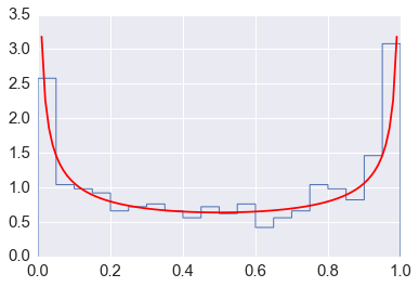 Random Numbers — Computational Statistics in Python