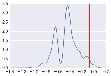 Resampling and Monte Carlo Simulations — Computational