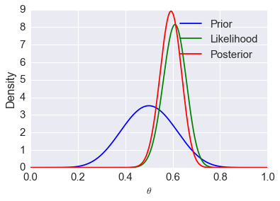 Metropolis and Gibbs Sampling — Computational Statistics in