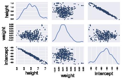 Using PyMC3 — Computational Statistics in Python