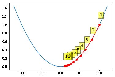 Gradient Descent Optimizations — Computational Statistics