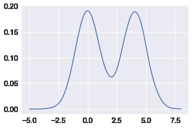 Resampling and Monte Carlo Simulations — Computational Statistics
