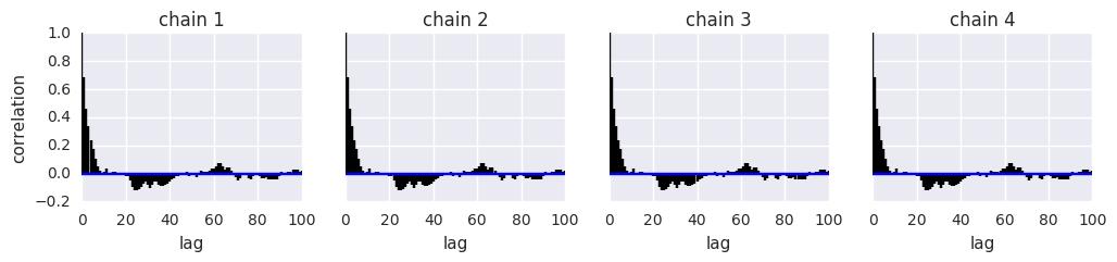 Using PyMC3 — Computational Statistics and Statistical Computing 1 0