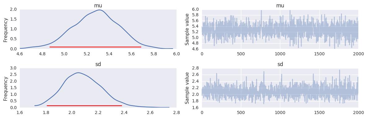 Using PyMC3 — Computational Statistics and Statistical
