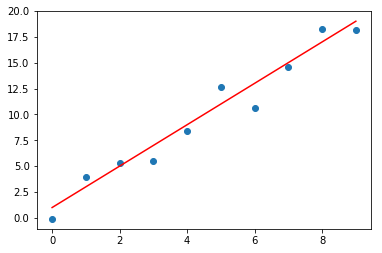 Regression in TensorFlow — Computational Statistics and Statistical