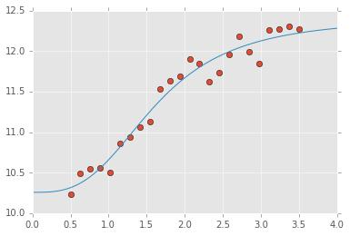 Practical Optimizatio Routines — Computational Statistics in