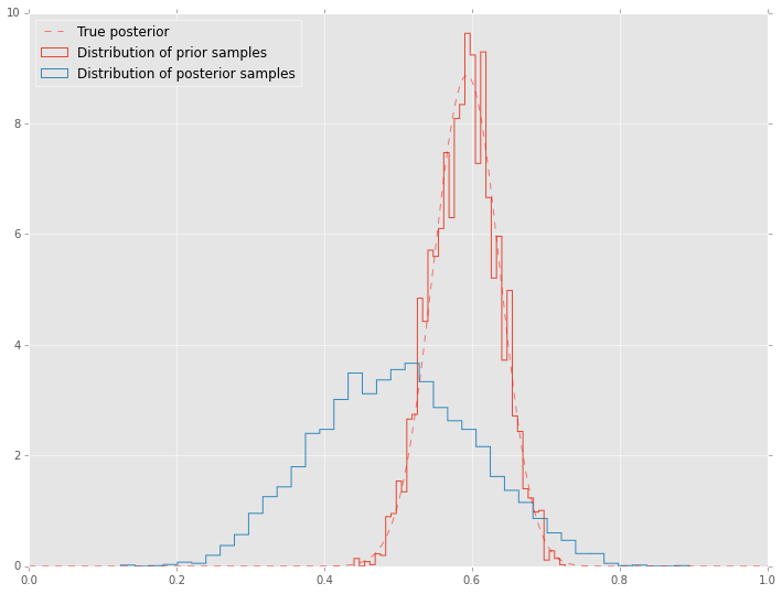 Markov Chain Monte Carlo (MCMC) — Computational Statistics