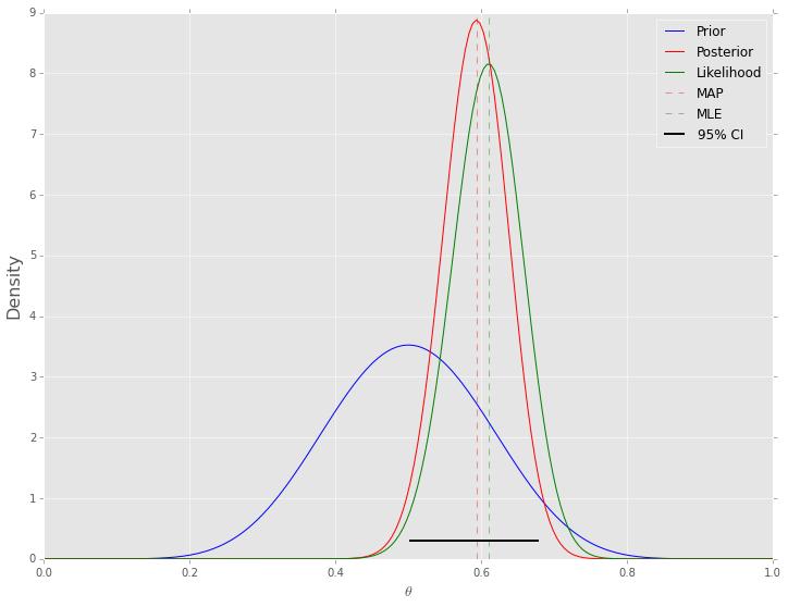 Markov Chain Monte Carlo (MCMC) — Computational Statistics in Python