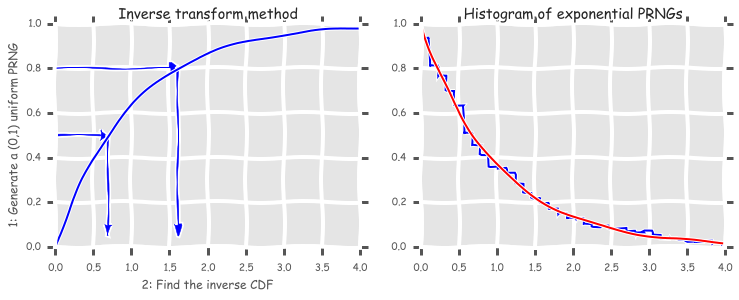 Monte Carlo Methods — Computational Statistics in Python 0 1