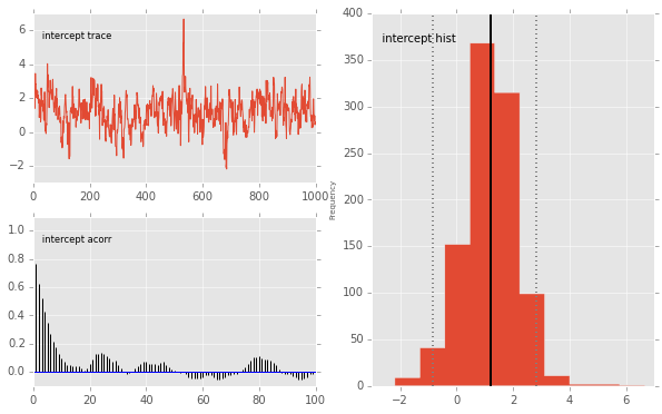 Using PyMC2 — Computational Statistics in Python 0 1
