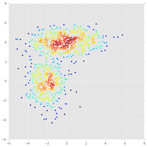 Resampling methods — Computational Statistics in Python 0 1
