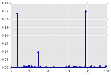 Resampling methods — Computational Statistics in Python 0 1