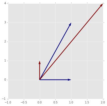 Using numpy — Computational Statistics in Python 0 1