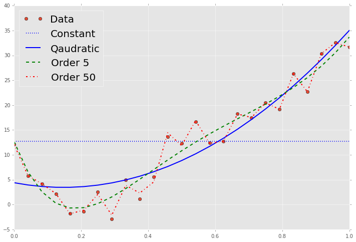 Using numpy — Computational Statistics in Python 0.1 documentation