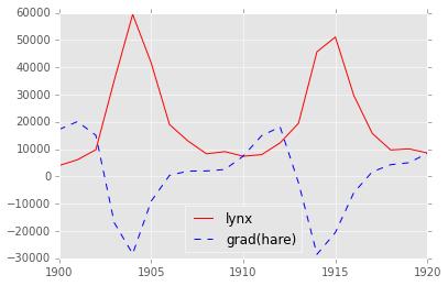 Using numpy — Computational Statistics in Python 0 1 documentation