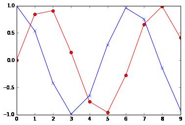 Using Pandas — Computational Statistics in Python 0 1