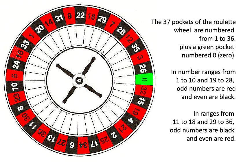 Roulette Colors