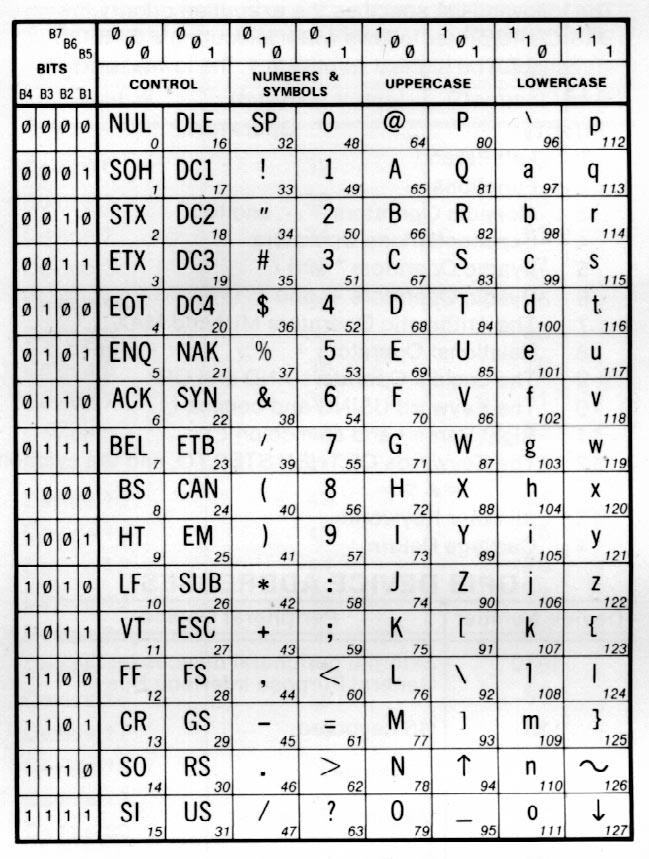 Numbers in Binary Code Binary Code Charts Binary