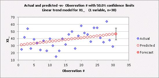 Linear Trend Model For Forecasting