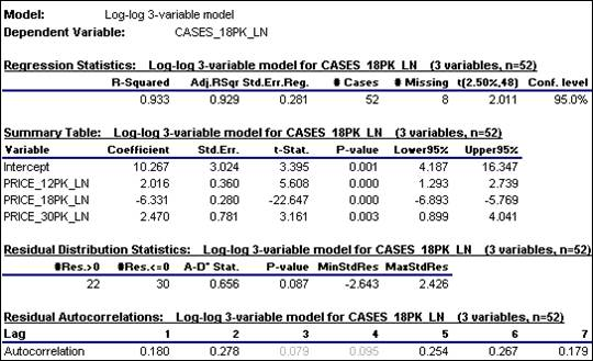 Regression example: log transformation